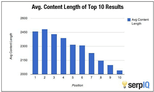 content length of ranked post